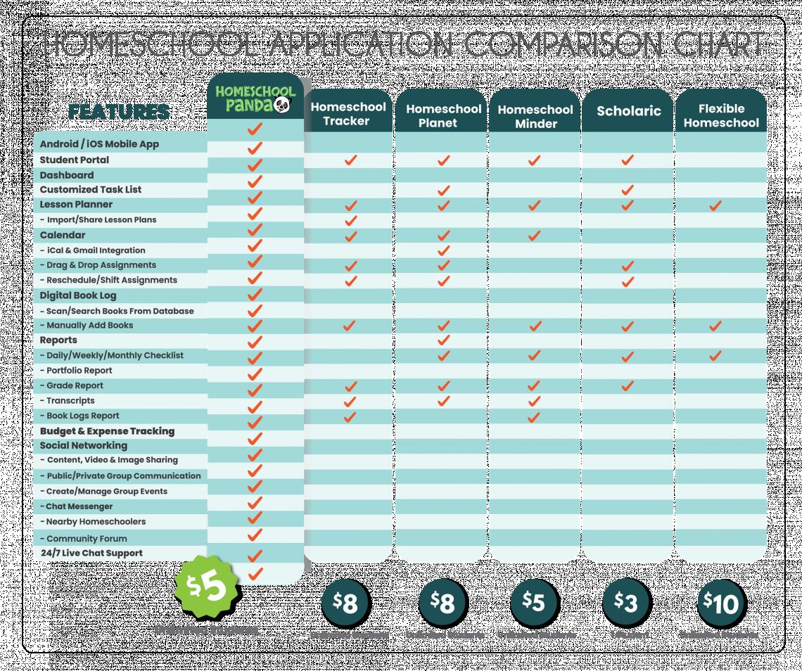 home-school-comparison-chart